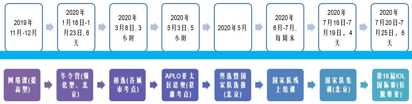 2020年IOL国际科学类奥林匹克竞赛时间表