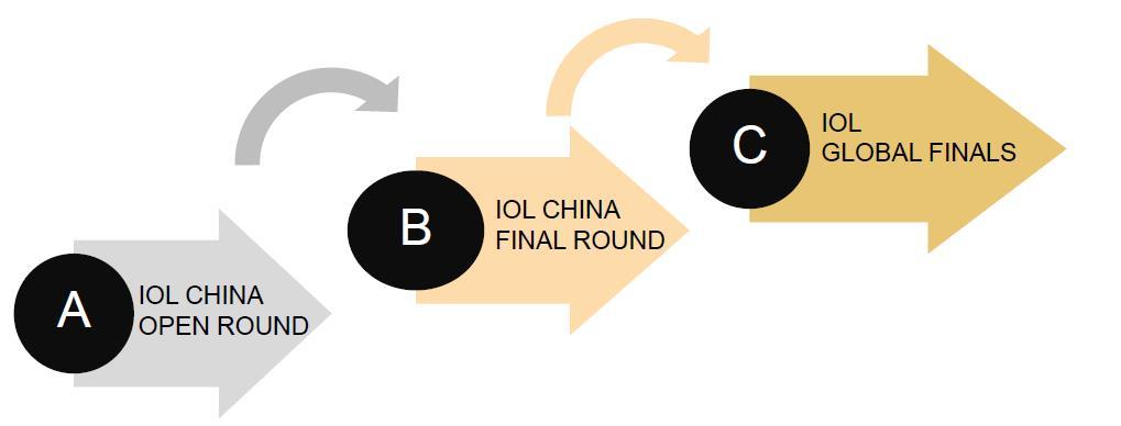 IOL中国