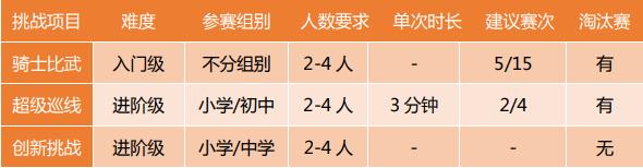 RoboRave国际机器人大赛上海公开赛