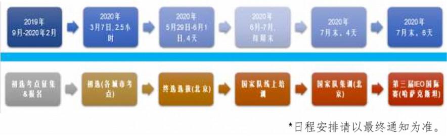 2020 年 IEO 中国区活动时间轴