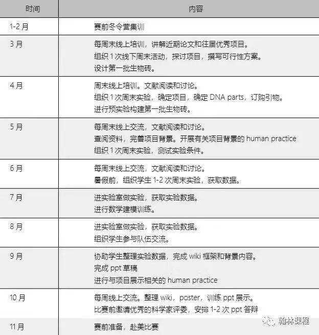 藤校牛剑必备,含金量高,2-3月能报名的国际竞赛有哪些?