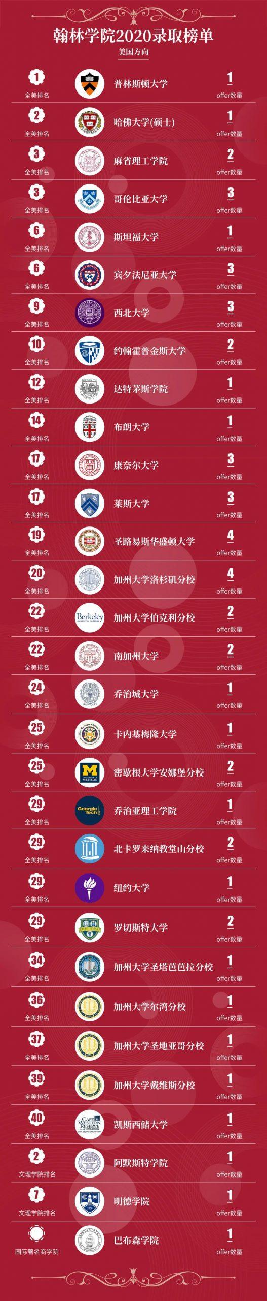 恭喜翰林学院携手美股上市教育集团博实乐,共同打造国际教育第一品牌!