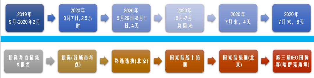 IEO2020 | 国际经济学奥林匹克中国区初选火热报名中!