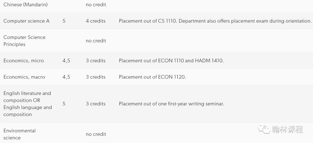 AP这样选课,能省下一大笔钱,美本申请必看!