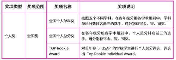 USAP丨低年级学生可报名的五项全能USAP竞赛了解一下?