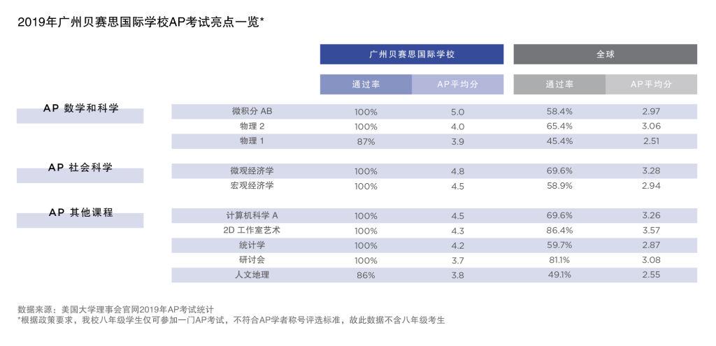 广州贝赛思国际学校-AP成绩表-150ppi-中文