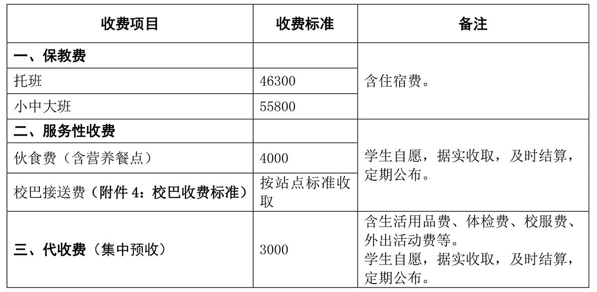 广东碧桂园幼儿园收费明细标准