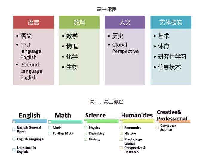 深圳中学国际部课程设置