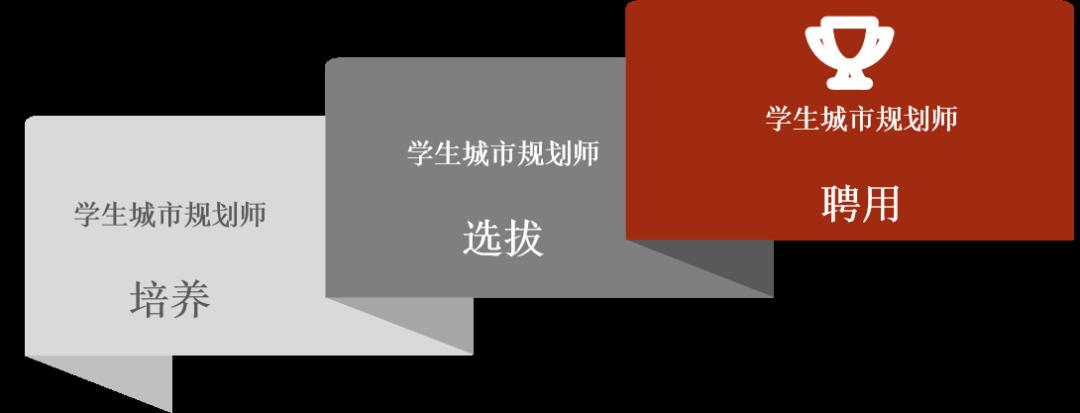 升级!项目升级!正式更名『未来城市研究员培养与招募计划』!