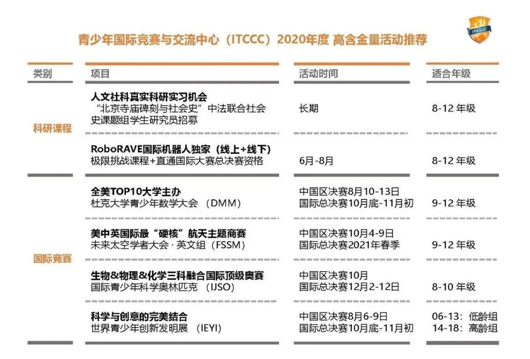 IJSO2020 | 最后 2 天!国际青少年科学奥林匹克初选报名倒计时!