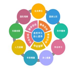 三大语言课程支柱