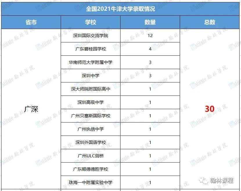 全国150枚offer!上海42枚领跑!哪些牛娃得到了牛津的青睐?