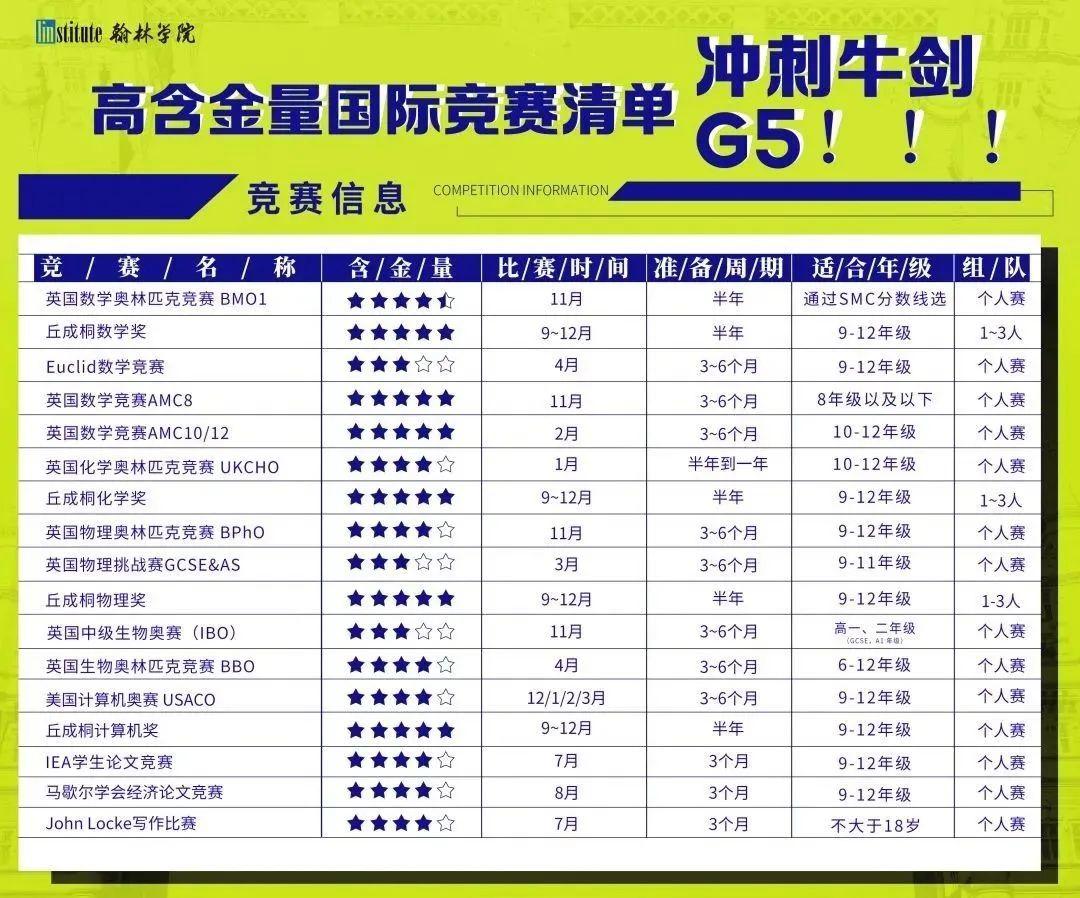 """全国118枚剑桥Offer来袭!广深34力压上海26,哪些学校是""""牛剑收割机""""?"""