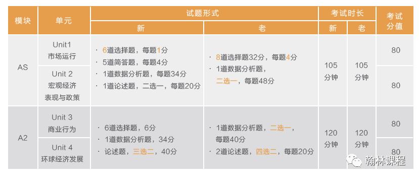 重大改革!A-level考试5大科目新版考纲出炉,附5月大考时间安排!