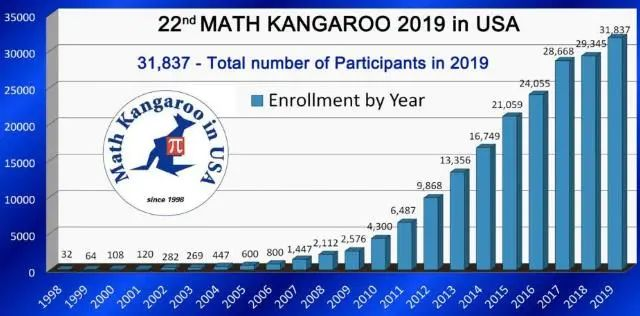 考位难求!全球630万同龄人都在参加的袋鼠数学竞赛,适合0~12年级学生,错过又要等一年!