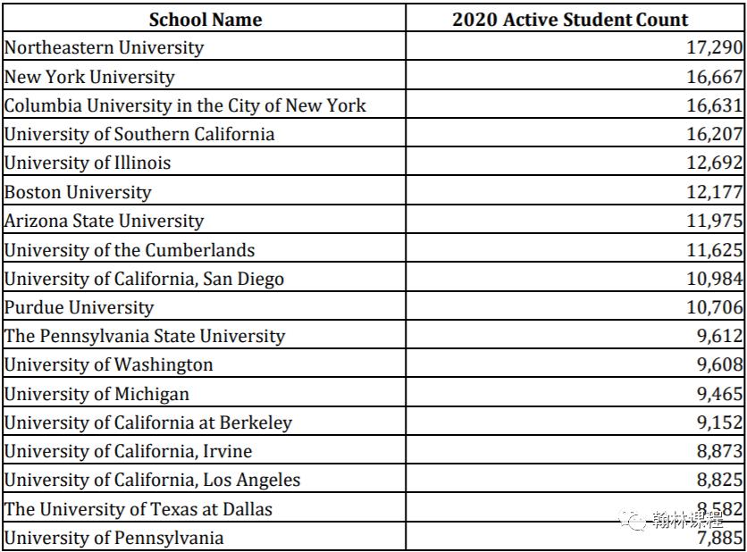 2020年美国留学大数据发布!中国是美国留学生最大生源国!