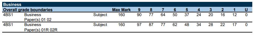 围观!爱德思11月IGCSE/GCSE各科分数线公布,80分的我竟然达到了……