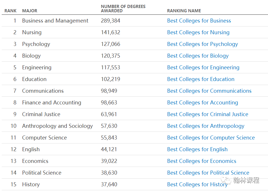 """人文社科类""""打败""""STEM专业?成功霸屏美国最受欢迎专业的TOP15!"""