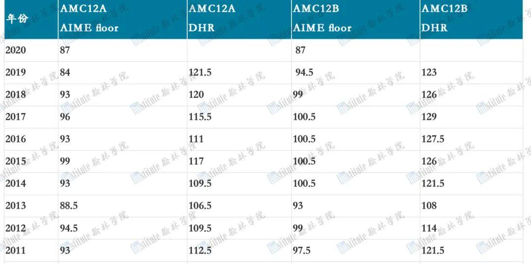 正式官宣!AMC10/12分数线抢先看,你晋级AIME了吗?