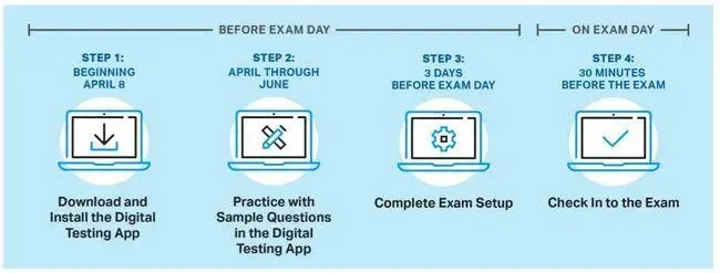 操作不当直接分数清0,21年AP最新考试规则公布!