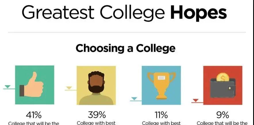 《普林斯顿评论》最新发布!美国家长和学生梦校TOP10,MIT第七,第一名分歧严重.....