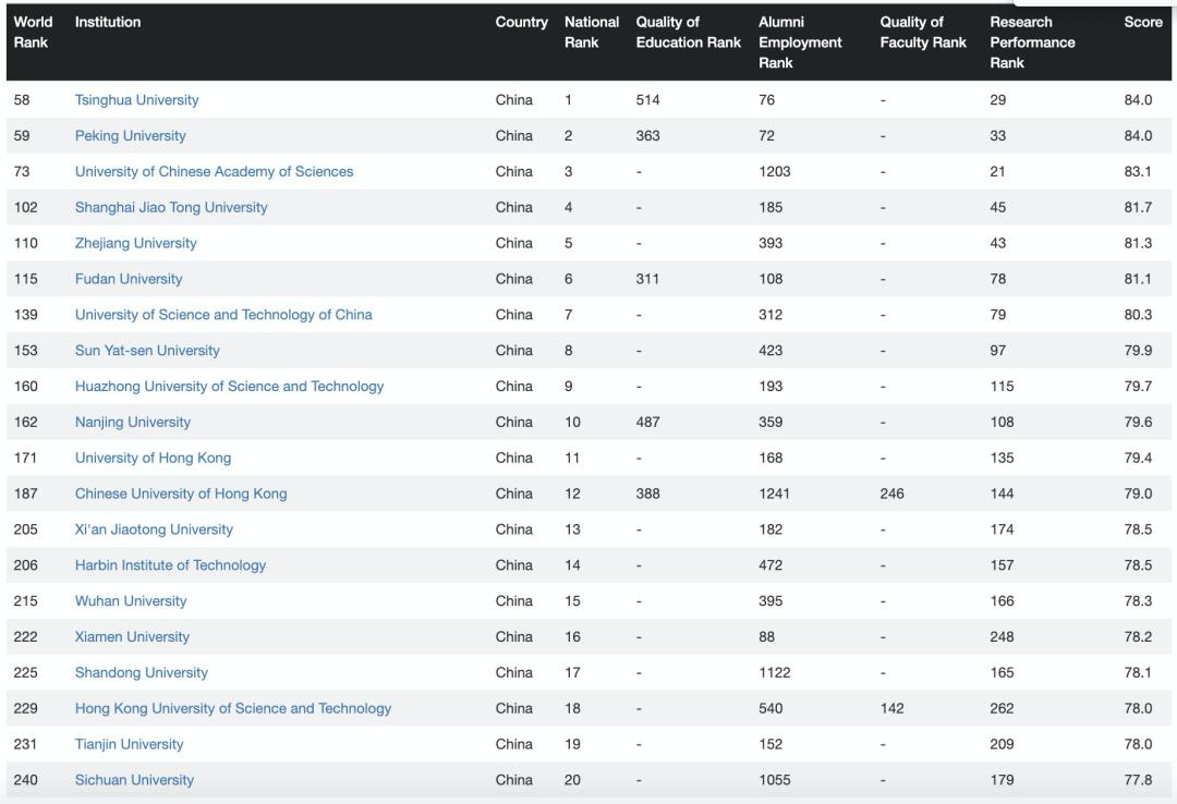 2021-22世界大学排名(CWUR)发布!美英高校瓜分TOP10!