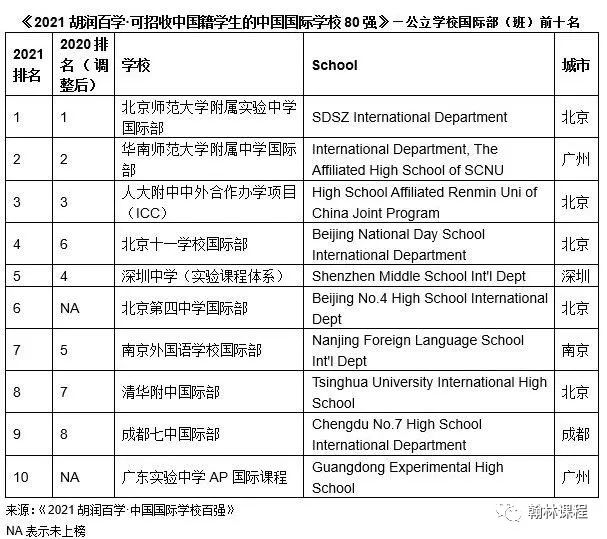 深国交第二、华附第七!2021胡润百强国际学校发布,广深10+学校上榜!