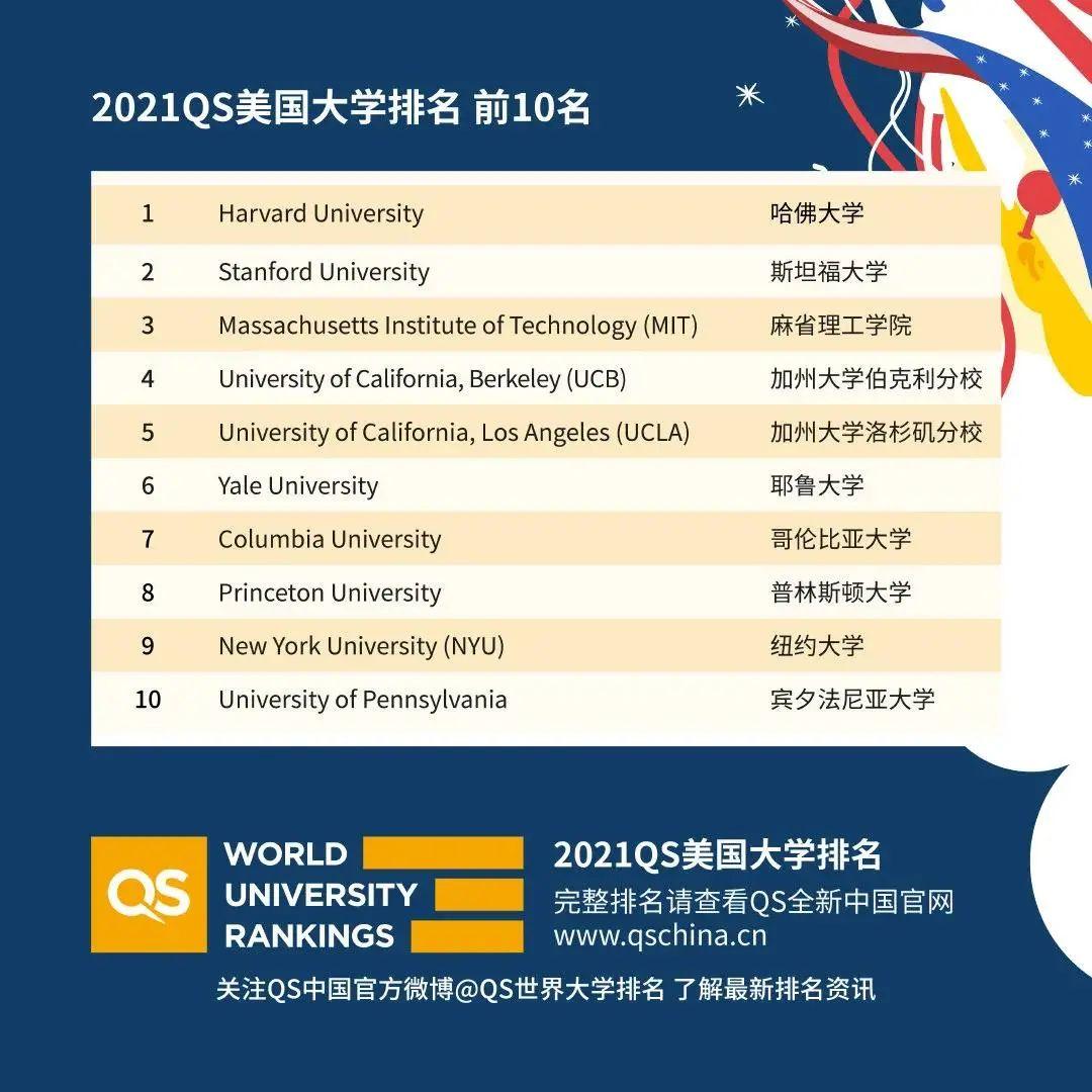 "UCLA逆袭TOP5!三所藤校爆冷""出局""?QS2021美国大学排名太精彩!"