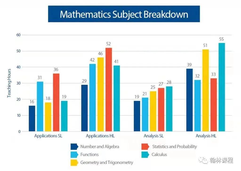 @IB学子,数学改革后首考难度暴涨,丰富备考TIPS放送!