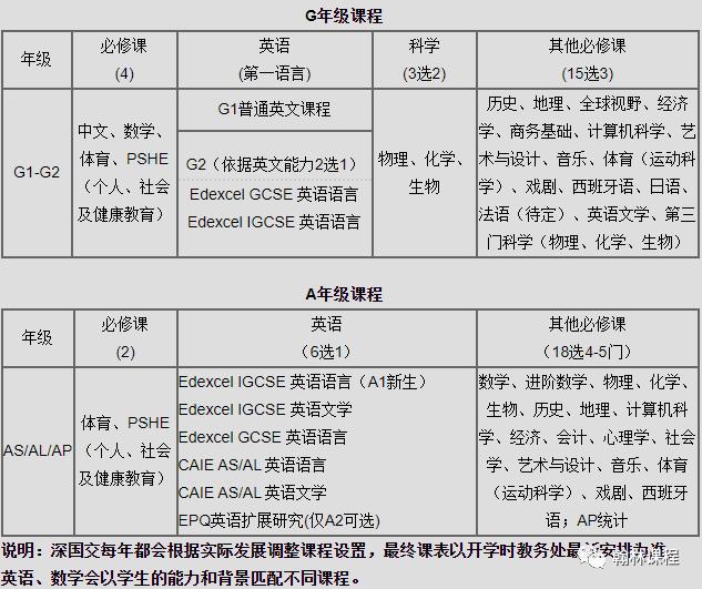 """广深""""牛剑收割机""""!深国交2021招生""""内幕""""大公开!"""