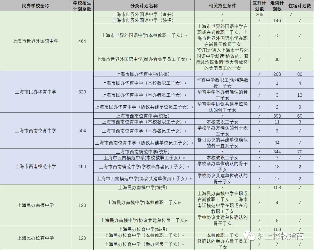 上海民办初中网上报名开启!今年一旦录取不能放弃!