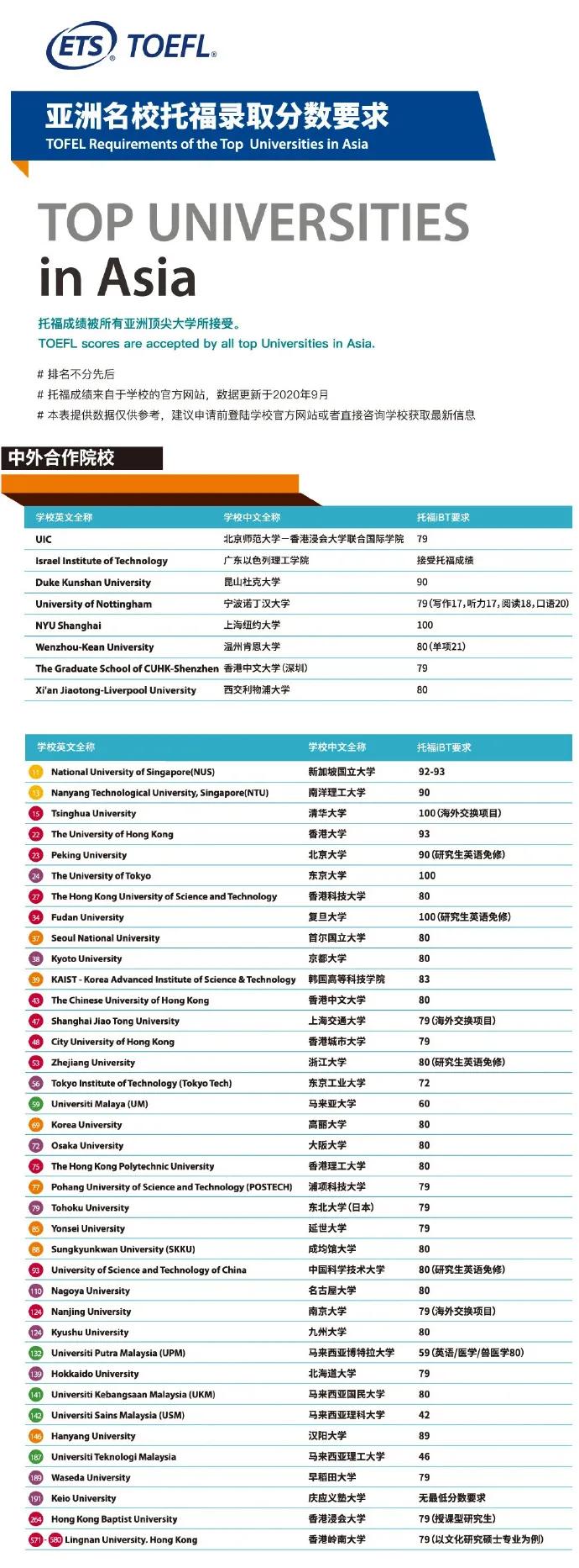 你的托福什么段位?ETS全球大学托福成绩要求,你的梦校要多少分?