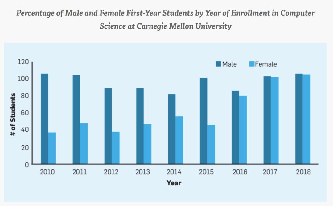 MIT、加州理工、哈维穆德...理工名校公开录取数据,女生录取率竟远高于男生?!推广
