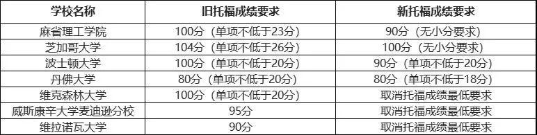 重磅!2020全球托福成绩出炉,中国学生表现亮眼!