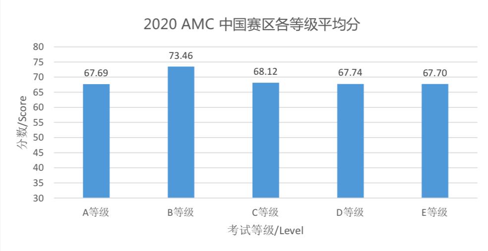【解析】获奖平均分居然才32分?澳大利亚AMC获奖概率数据独家大揭秘!