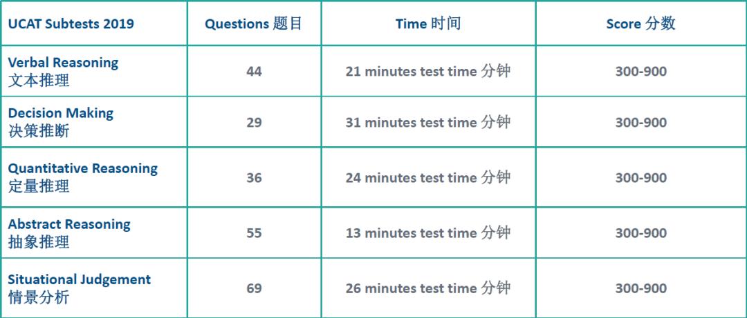 学霸型BMAT VS 成熟型UCAT:英国医学院入学考试选哪个?