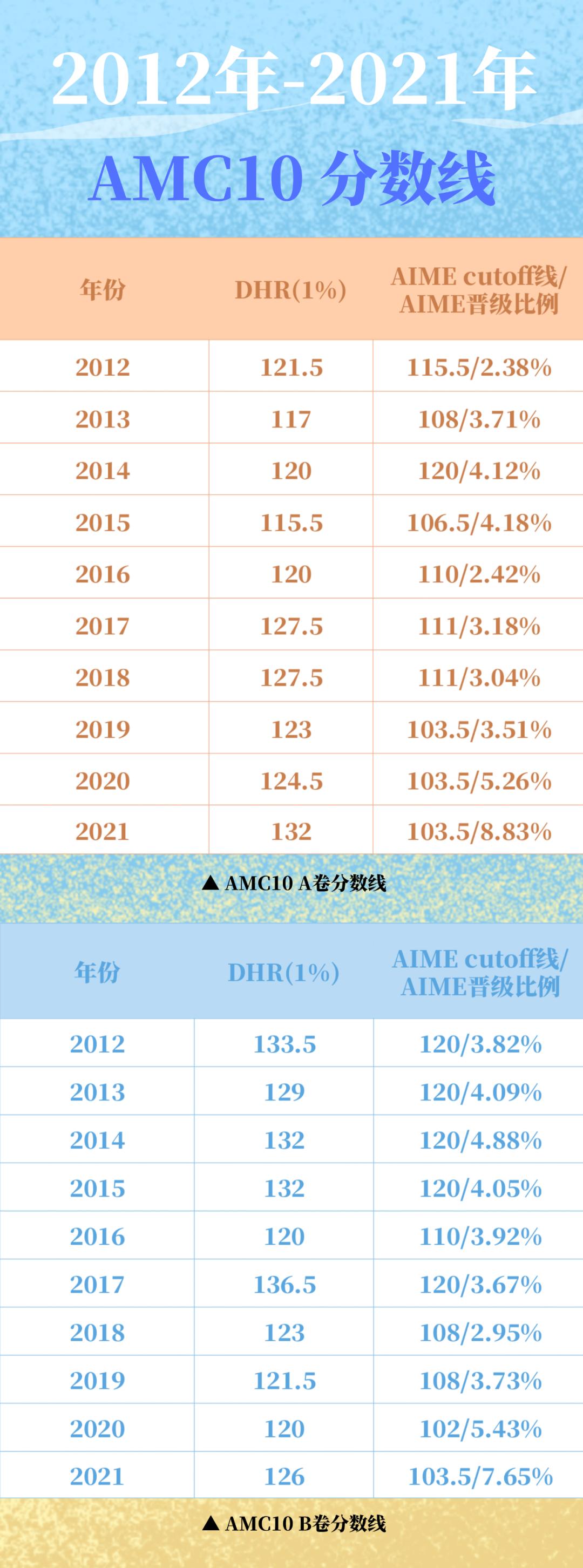 2021年AMC10考前规划 剩下40天,你该做什么?