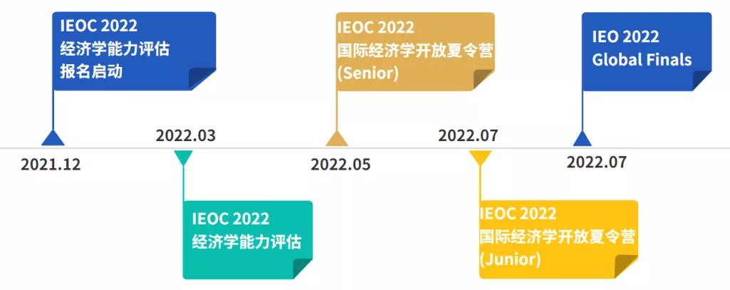2022年IEOC报名启动!经济er的天堂,哈佛教授坐镇、斯坦福/康奈尔学长倾情推荐!