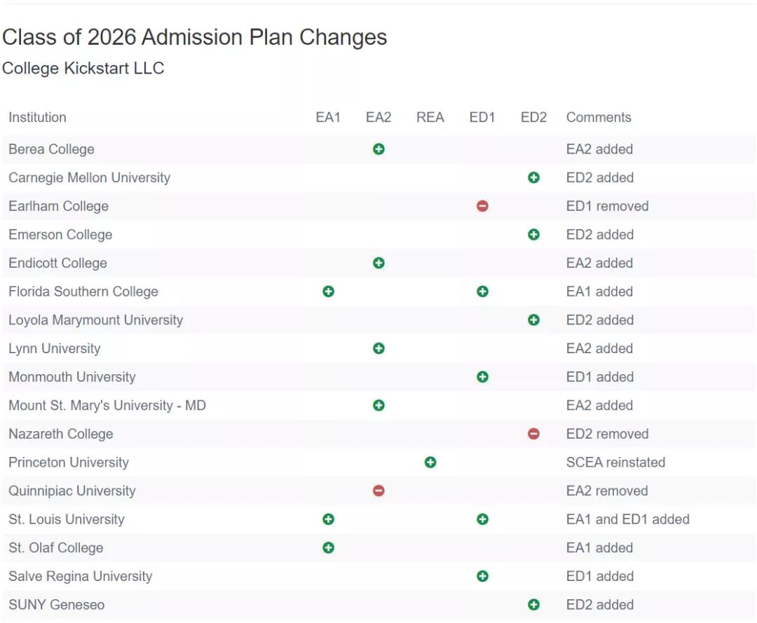 2021-2022早申阶段美国大学计划有变,部分学校免除标化成绩