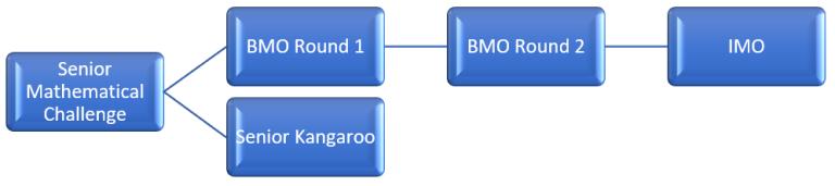 国际竞赛   下个月开赛的英国数学奥林匹克竞赛(BMO)你准备好了吗?