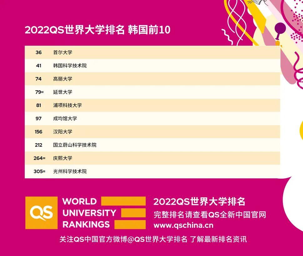韩国在最新QS世界大学排名中的表现如何?
