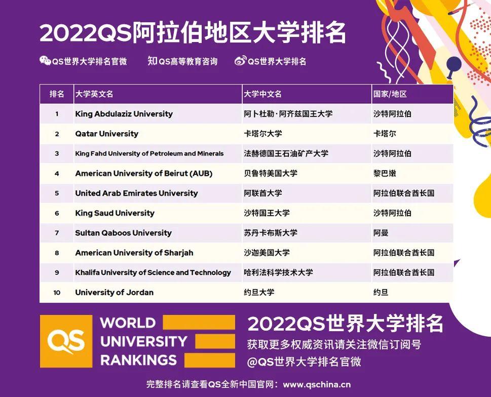 2022QS阿拉伯地区大学排名震撼发布!