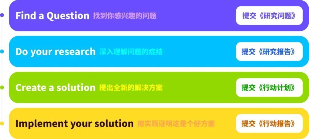 CTB全球高中生创新研究大挑战,4-10人组队招募中