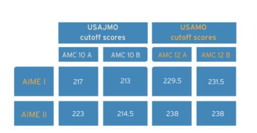 科普|美国数学思维挑战(AMC)American Mathematics Competitions
