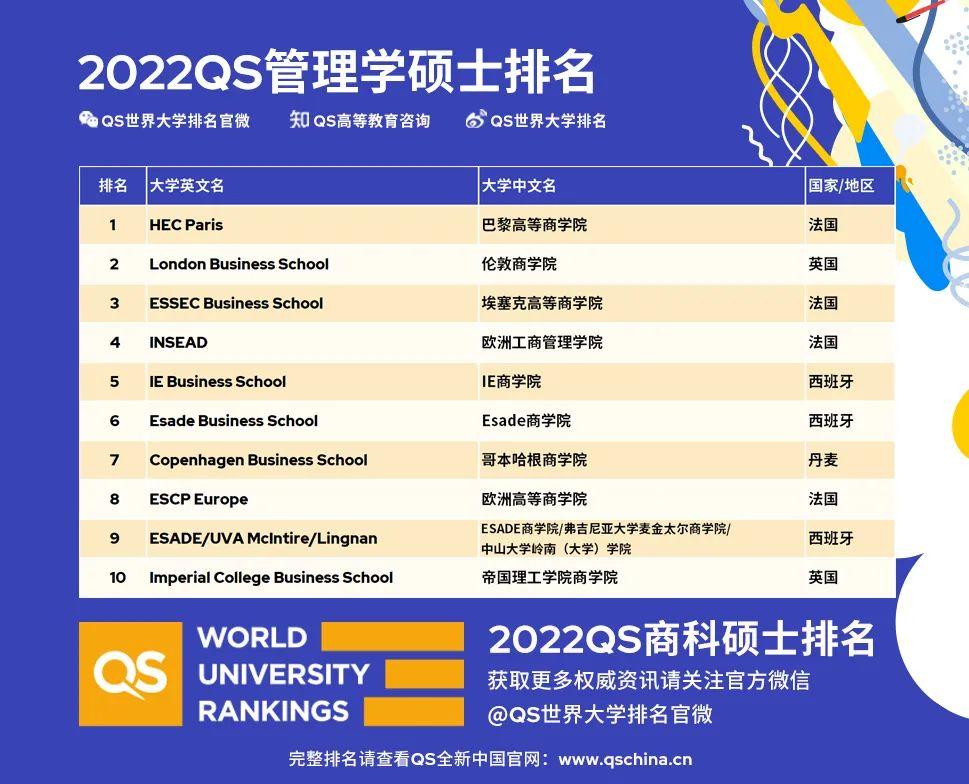 2022QS全球全日制MBA及商科硕士排名震撼发布!