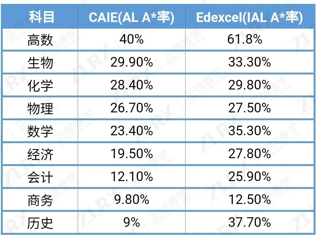 CAIE公布夏季成绩报告!A-Level最难科目A*率反而最高?